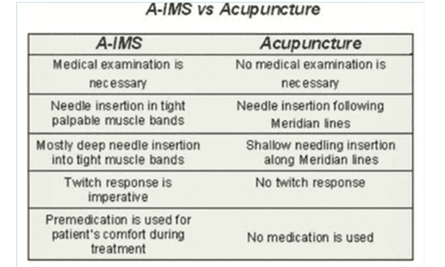acupuncture and a-ims data
