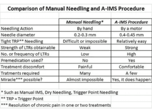 a-ims procedure datatable