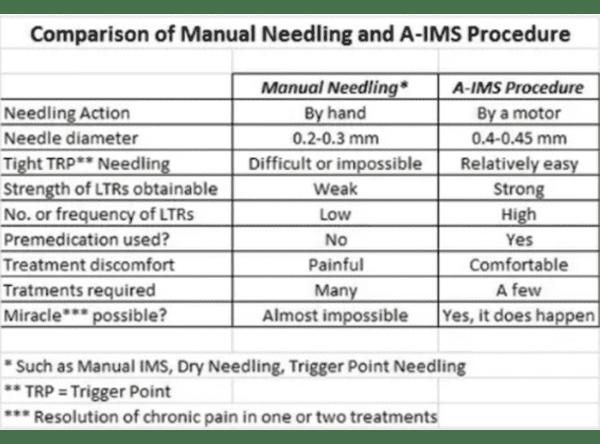 a-ims procedure datatable
